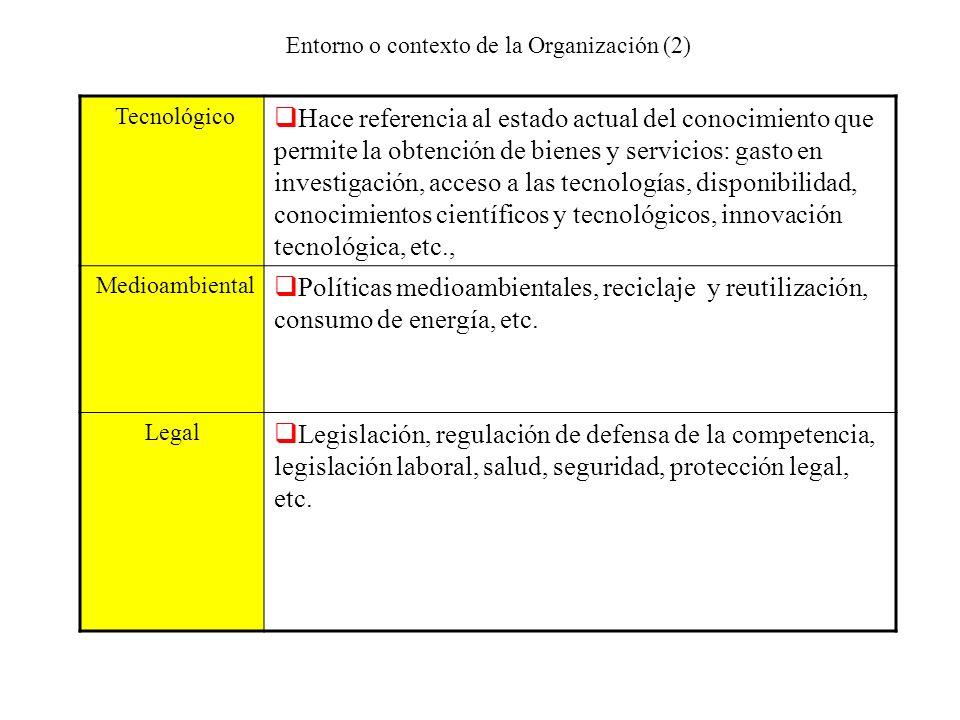 Entorno o contexto de la Organización (2) Tecnológico Hace referencia al estado actual del conocimiento que permite la obtención de bienes y servicios
