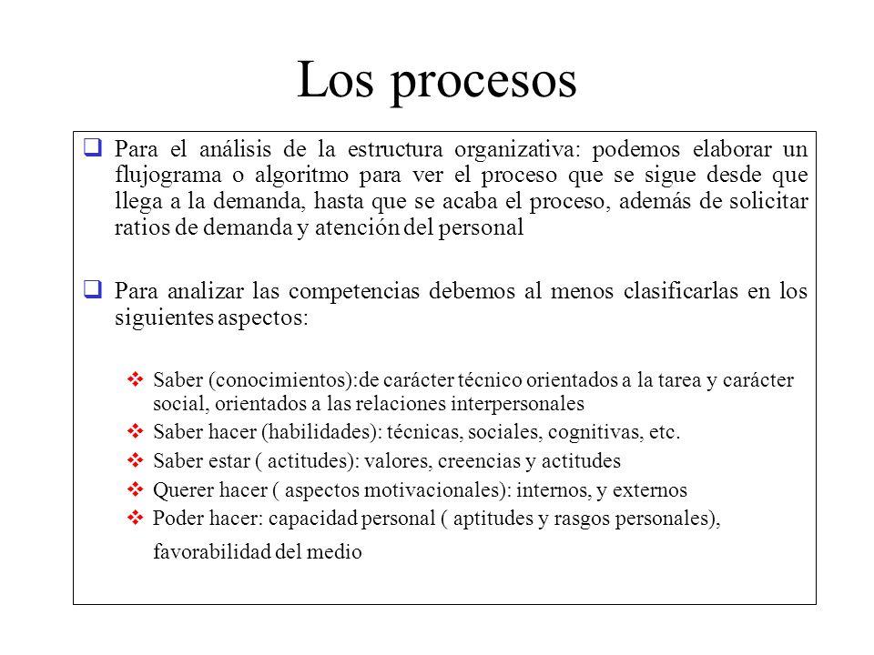 Los procesos Para el análisis de la estructura organizativa: podemos elaborar un flujograma o algoritmo para ver el proceso que se sigue desde que lle