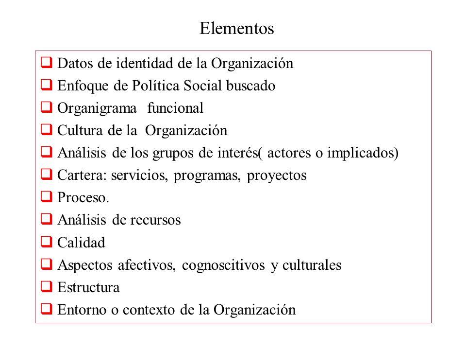 Elementos Datos de identidad de la Organización Enfoque de Política Social buscado Organigrama funcional Cultura de la Organización Análisis de los gr