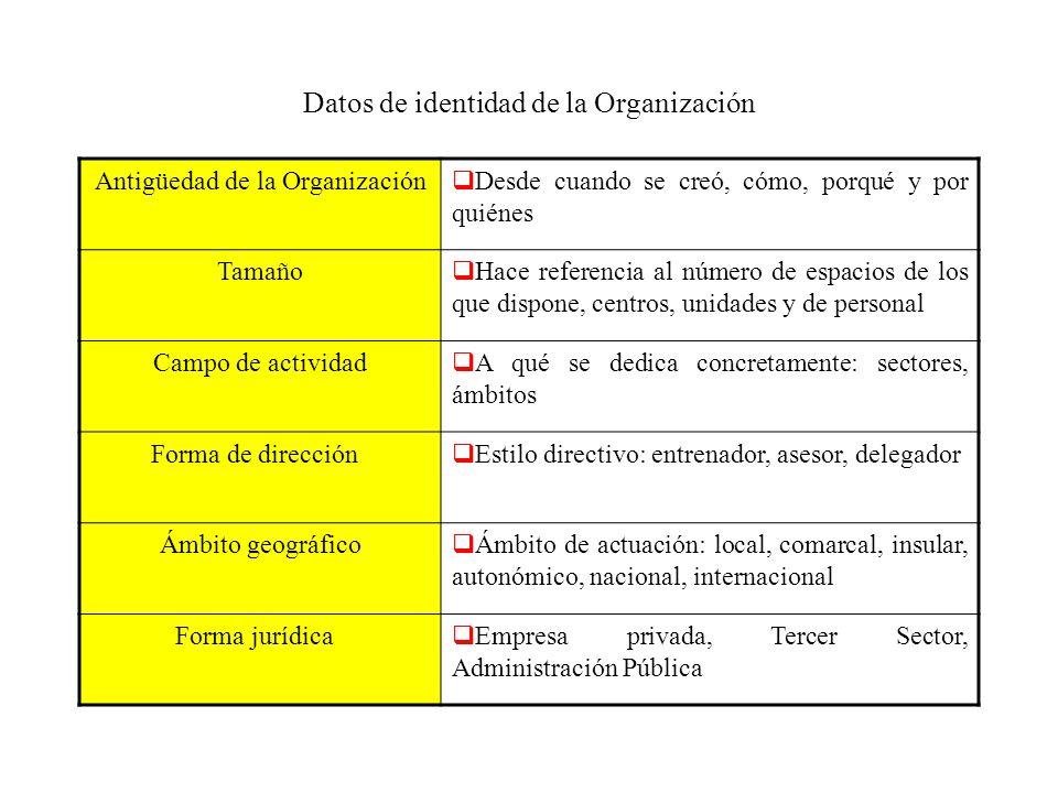 Datos de identidad de la Organización Antigüedad de la Organización Desde cuando se creó, cómo, porqué y por quiénes Tamaño Hace referencia al número