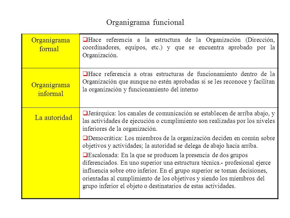 Organigrama funcional Organigrama formal Hace referencia a la estructura de la Organización (Dirección, coordinadores, equipos, etc.) y que se encuent