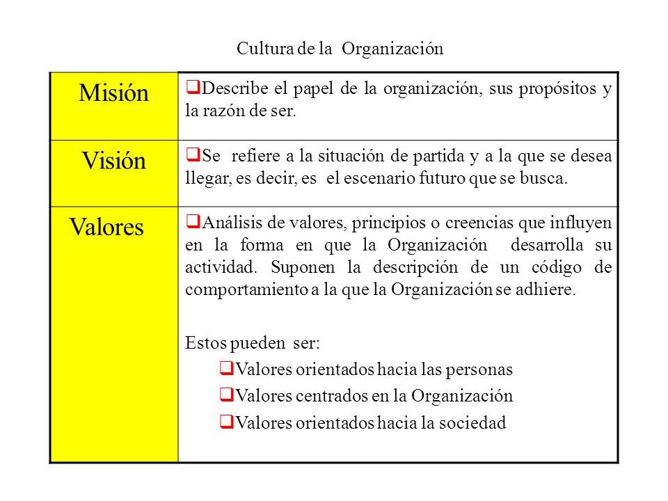 Cultura de la Organización Misión Describe el papel de la organización, sus propósitos y la razón de ser. Visión Se refiere a la situación de partida