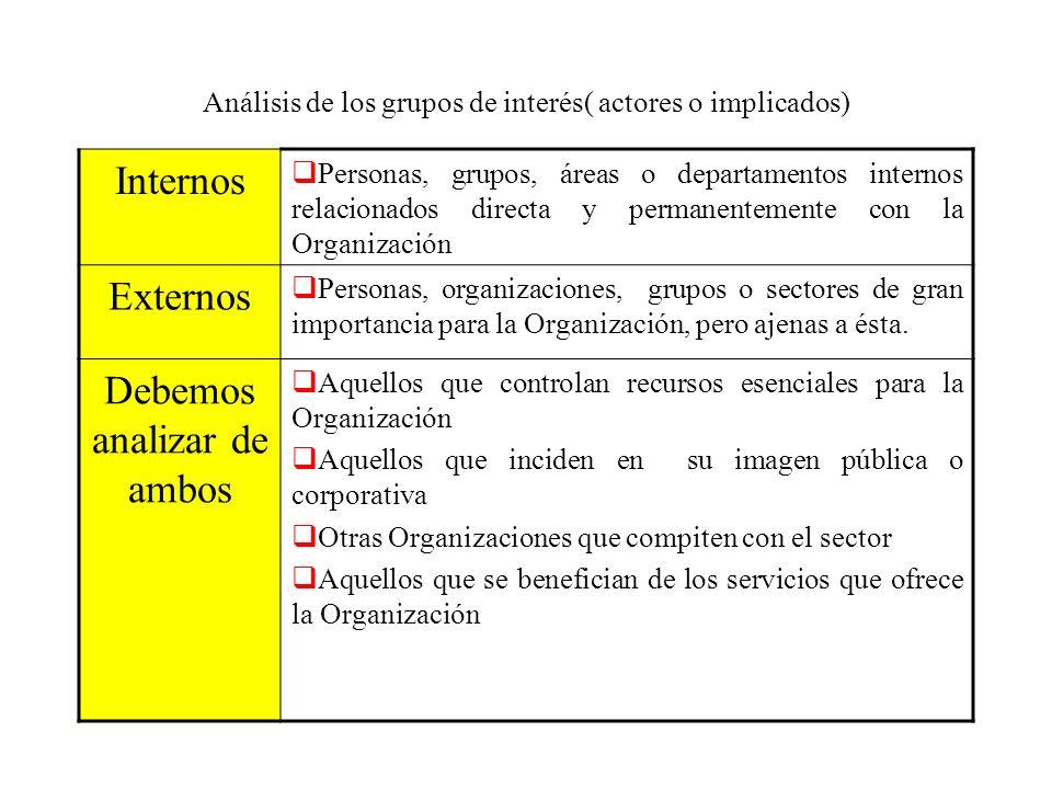 Análisis de los grupos de interés( actores o implicados) Internos Personas, grupos, áreas o departamentos internos relacionados directa y permanenteme
