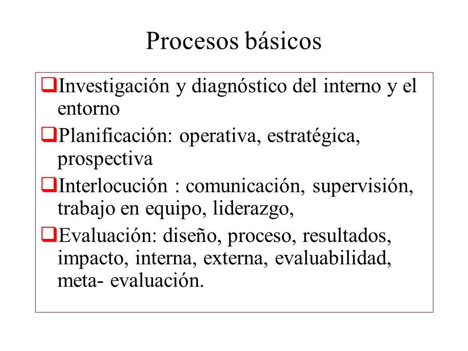 Procesos básicos Investigación y diagnóstico del interno y el entorno Planificación: operativa, estratégica, prospectiva Interlocución : comunicación, supervisión, trabajo en equipo, liderazgo, Evaluación: diseño, proceso, resultados, impacto, interna, externa, evaluabilidad, meta- evaluación.