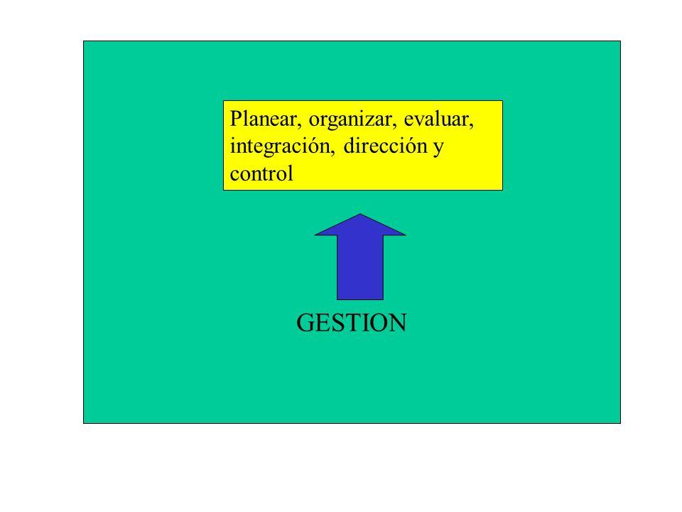 PALABRAS CLAVES GESTION Planear, organizar, evaluar, integración, dirección y control