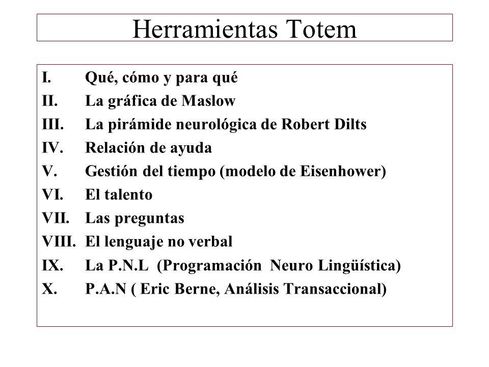 Herramientas Totem I.Qué, cómo y para qué II.La gráfica de Maslow III.La pirámide neurológica de Robert Dilts IV.Relación de ayuda V.Gestión del tiemp