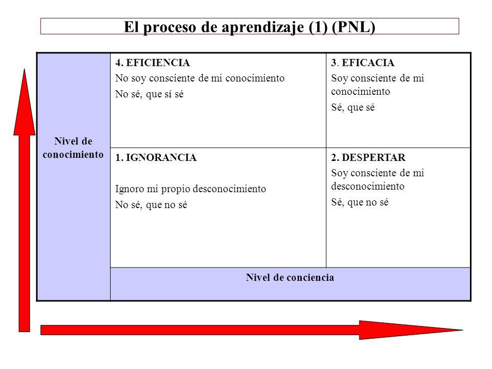 El proceso de aprendizaje (1) (PNL) Nivel de conocimiento 4. EFICIENCIA No soy consciente de mi conocimiento No sé, que sí sé 3. EFICACIA Soy conscien