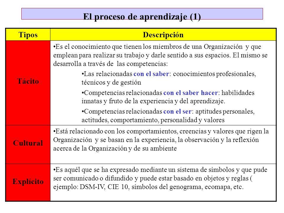 El proceso de aprendizaje (1) TiposDescripción Tácito Es el conocimiento que tienen los miembros de una Organización y que emplean para realizar su tr