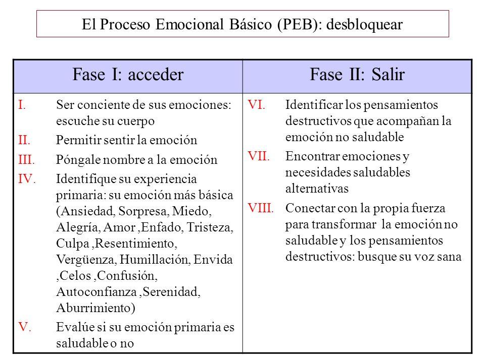 El Proceso Emocional Básico (PEB): desbloquear Fase I: accederFase II: Salir I.Ser conciente de sus emociones: escuche su cuerpo II.Permitir sentir la