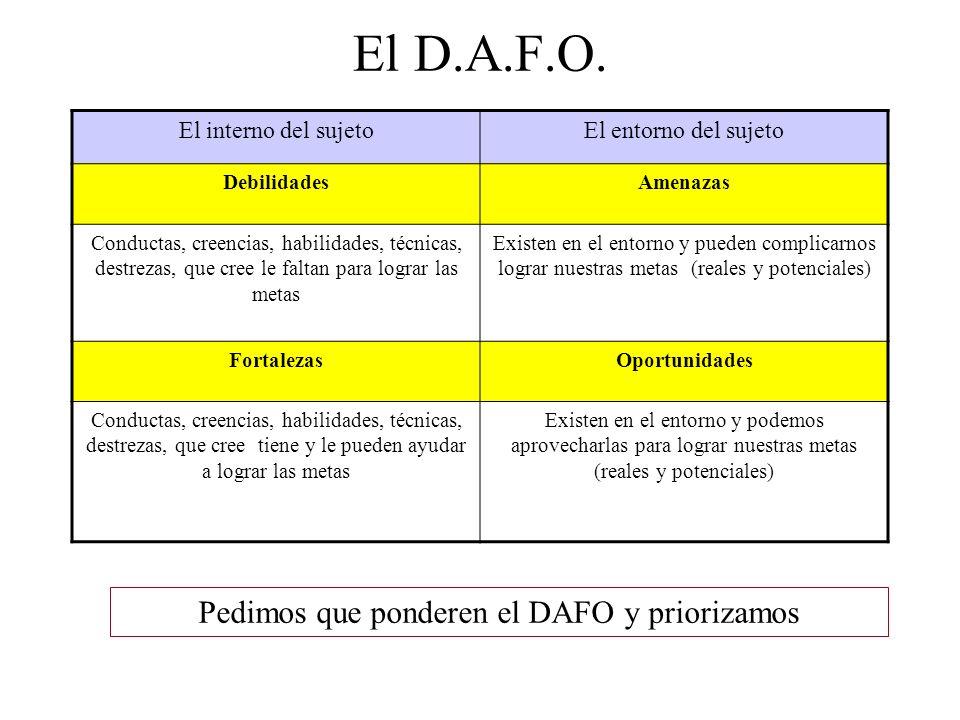 El D.A.F.O. El interno del sujetoEl entorno del sujeto DebilidadesAmenazas Conductas, creencias, habilidades, técnicas, destrezas, que cree le faltan