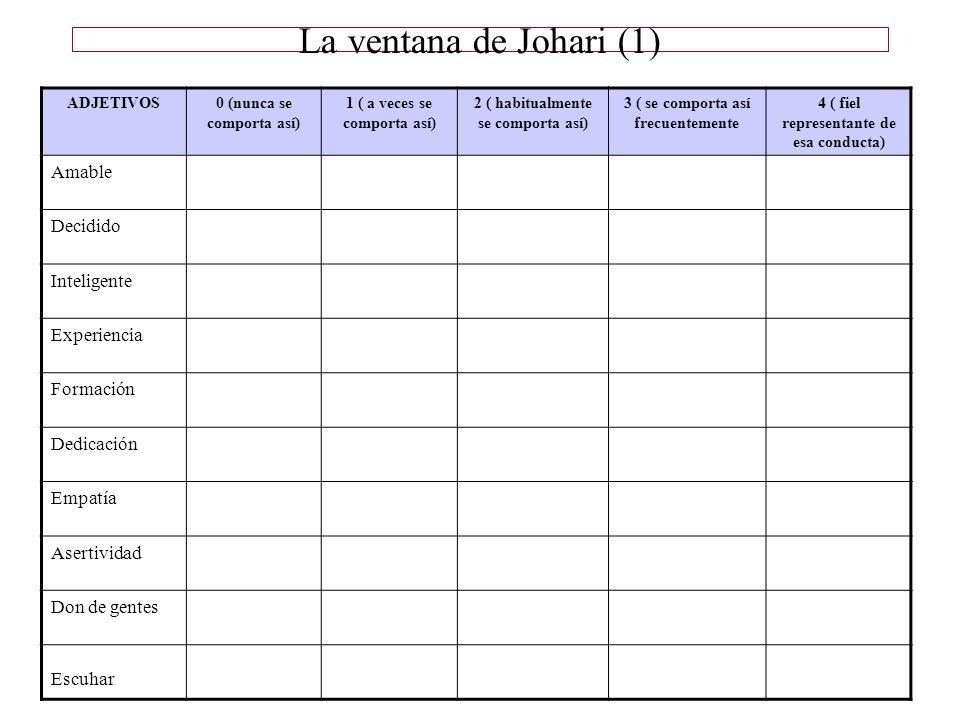 La ventana de Johari (1) ADJETIVOS0 (nunca se comporta así) 1 ( a veces se comporta así) 2 ( habitualmente se comporta así) 3 ( se comporta así frecue