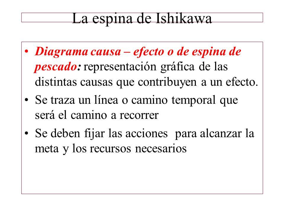 La espina de Ishikawa Diagrama causa – efecto o de espina de pescado: representación gráfica de las distintas causas que contribuyen a un efecto. Se t