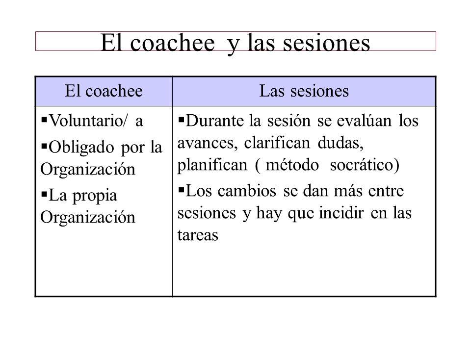 El coachee y las sesiones El coacheeLas sesiones Voluntario/ a Obligado por la Organización La propia Organización Durante la sesión se evalúan los av