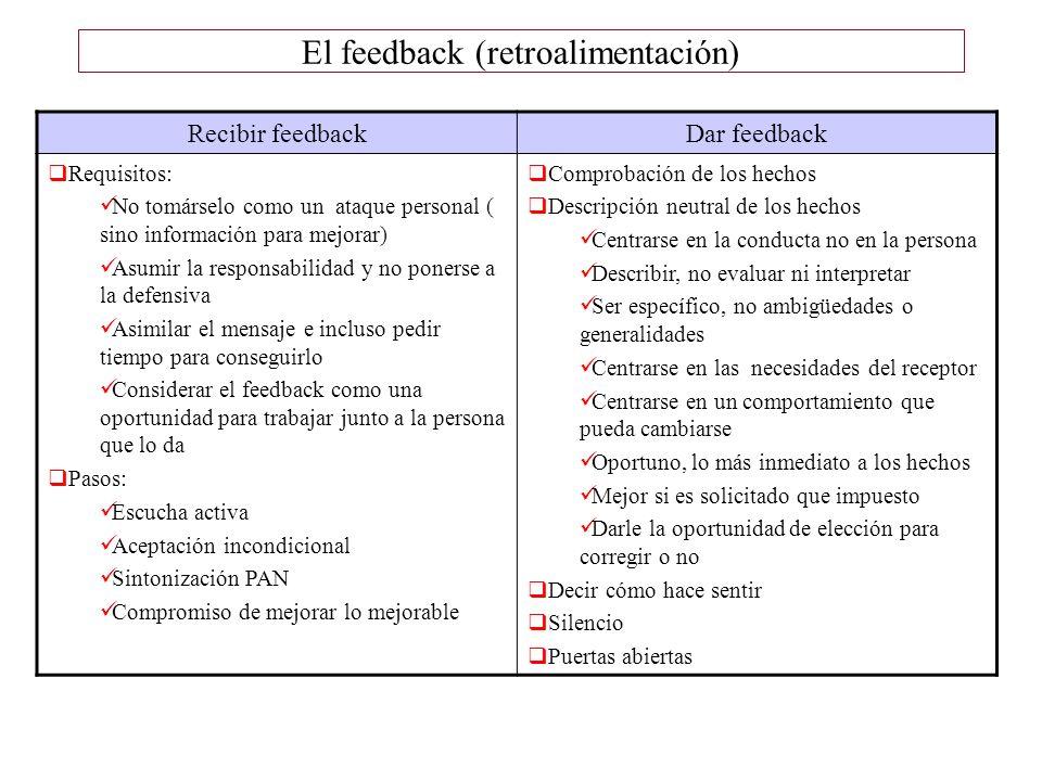 El feedback (retroalimentación) Recibir feedbackDar feedback Requisitos: No tomárselo como un ataque personal ( sino información para mejorar) Asumir