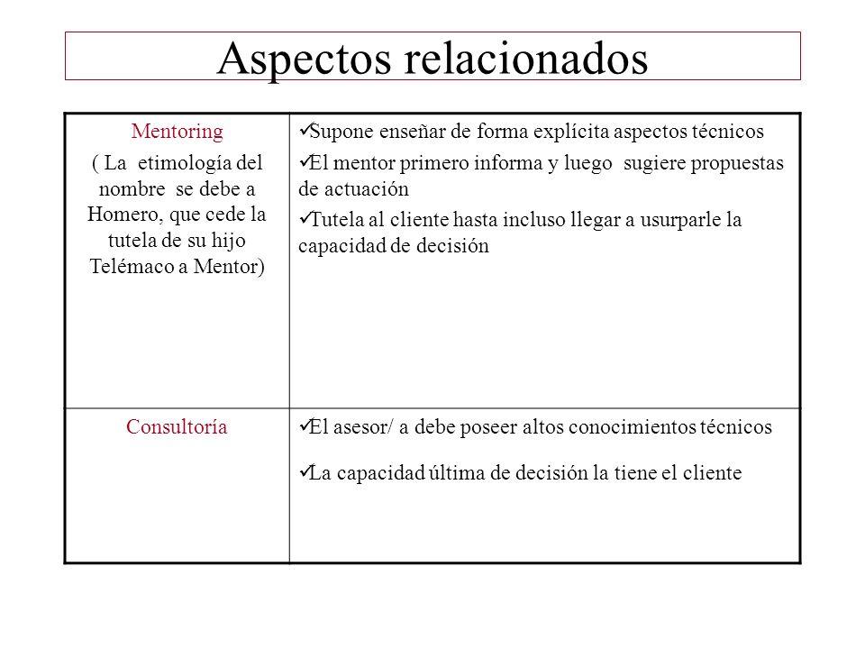 Coaching en los procesos básicos de gestión Investigación y diagnóstico del interno y el entorno Planificación: operativa, estratégica, prospectiva Interlocución : comunicación, supervisión, trabajo en equipo, liderazgo, Evaluación: diseño, proceso, resultados, impacto, interna, externa, evaluabilidad, meta- evaluación.