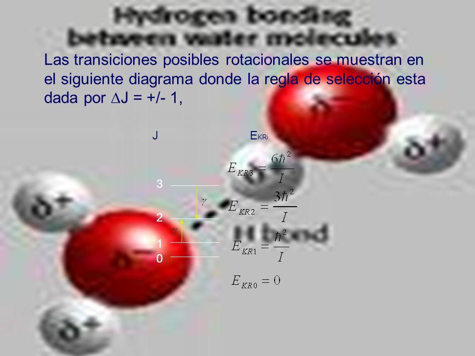 Las transiciones posibles rotacionales se muestran en el siguiente diagrama donde la regla de selección esta dada por J = +/- 1, E KRi J 3 2 1 0