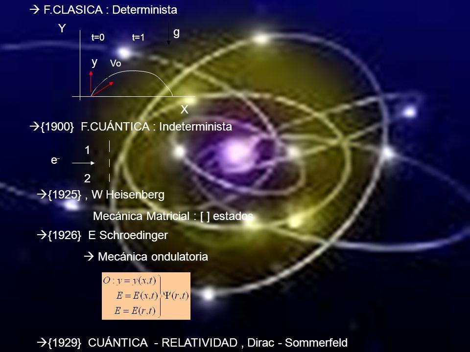 Estos n estados de m tienen asociadas energías, E k,n dadas por Principio de incertidumbre Ψ Ψ 0L ΨnΨn Ψ n 2 =| Ψ n | 2 00 L LL/2 L/3 2L/3 E n (E 1 ) 9 4 1 n 3 2 1 v=cte