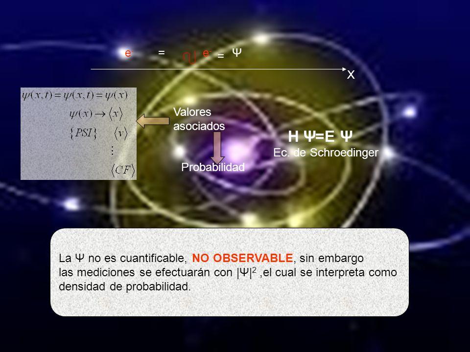 |Ψ|2|Ψ|2 : densidad de probabilidad … Indica la probabilidad de encontrar a la partícula en cierto volumen y en cierto tiempo.