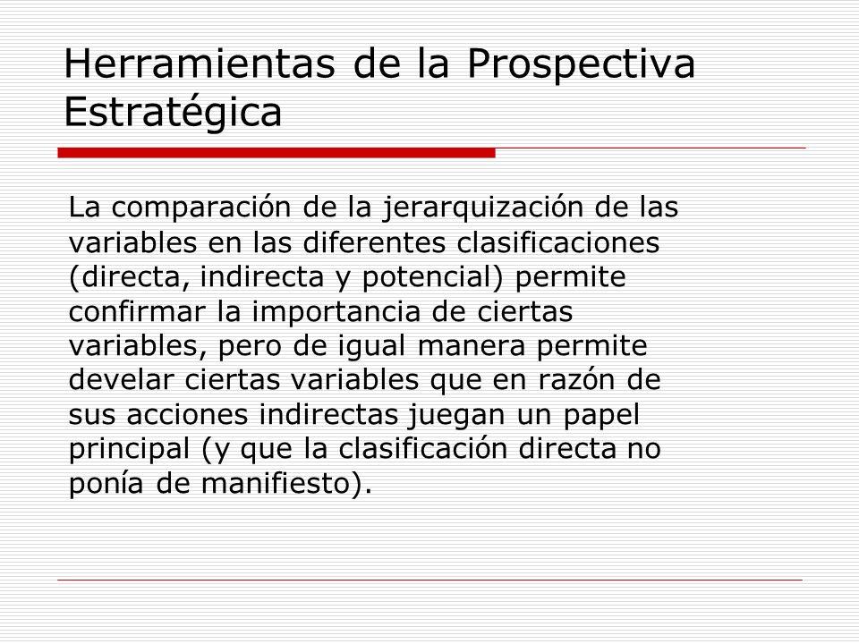 La comparaci ó n de la jerarquizaci ó n de las variables en las diferentes clasificaciones (directa, indirecta y potencial) permite confirmar la impor