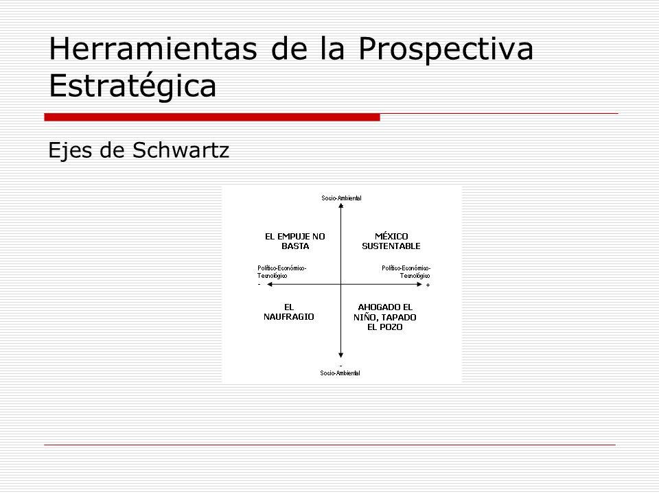 Ejes de Schwartz Herramientas de la Prospectiva Estrat é gica