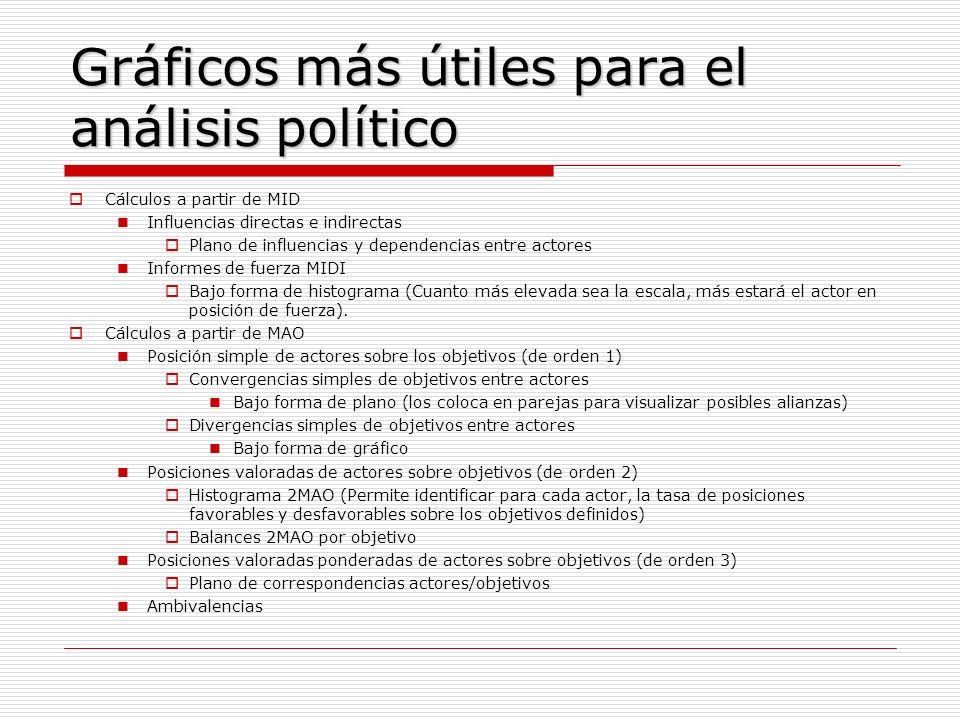 Gráficos más útiles para el análisis político Cálculos a partir de MID Influencias directas e indirectas Plano de influencias y dependencias entre act