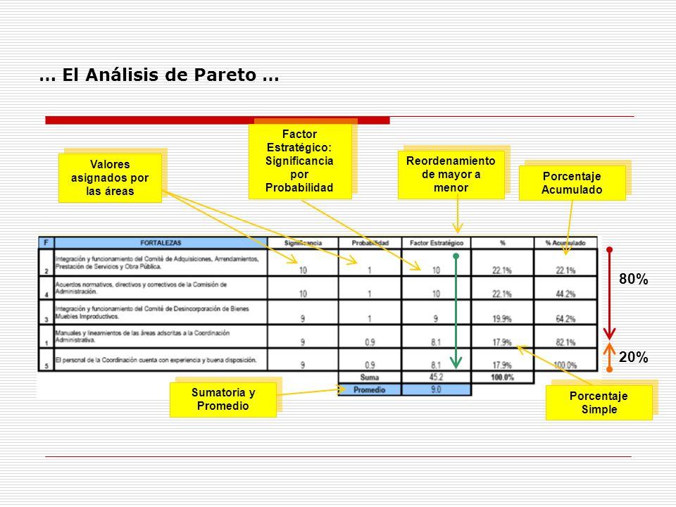 Valores asignados por las áreas Factor Estratégico: Significancia por Probabilidad Reordenamiento de mayor a menor Sumatoria y Promedio Porcentaje Sim