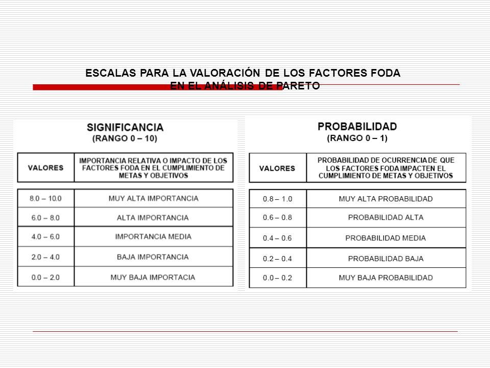 ESCALAS PARA LA VALORACIÓN DE LOS FACTORES FODA EN EL ANÁLISIS DE PARETO