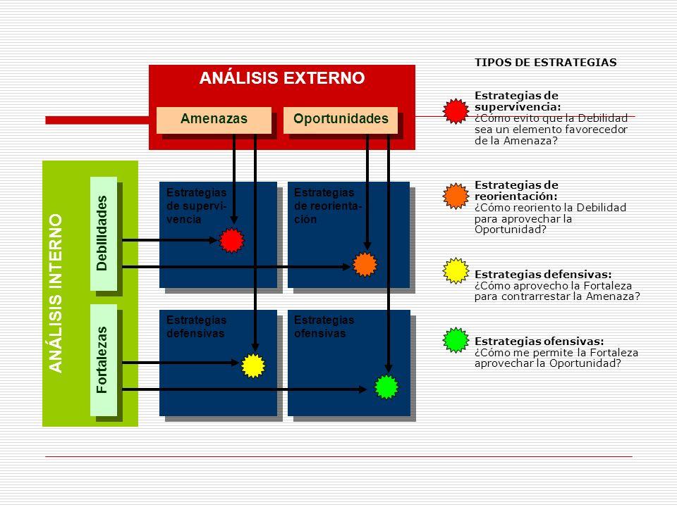ANÁLISIS INTERNO ANÁLISIS EXTERNO Fortalezas Debilidades Amenazas Oportunidades Estrategias de supervi- vencia Estrategias de supervi- vencia Estrateg