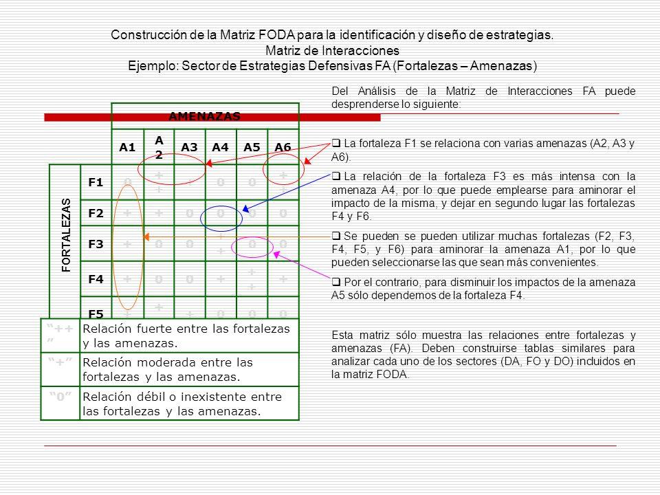 Construcción de la Matriz FODA para la identificación y diseño de estrategias. Matriz de Interacciones Ejemplo: Sector de Estrategias Defensivas FA (F
