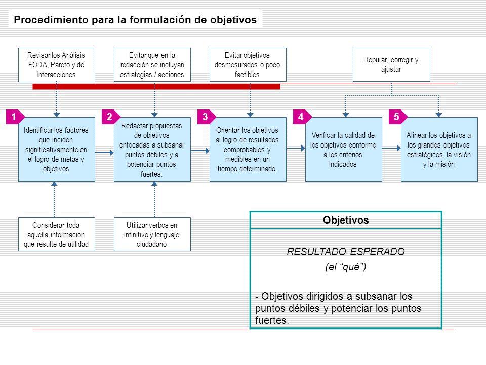 Procedimiento para la formulación de objetivos Identificar los factores que inciden significativamente en el logro de metas y objetivos Redactar propu