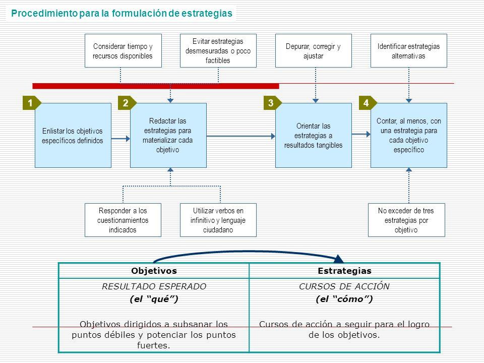 Procedimiento para la formulación de estrategias Enlistar los objetivos específicos definidos Redactar las estrategias para materializar cada objetivo