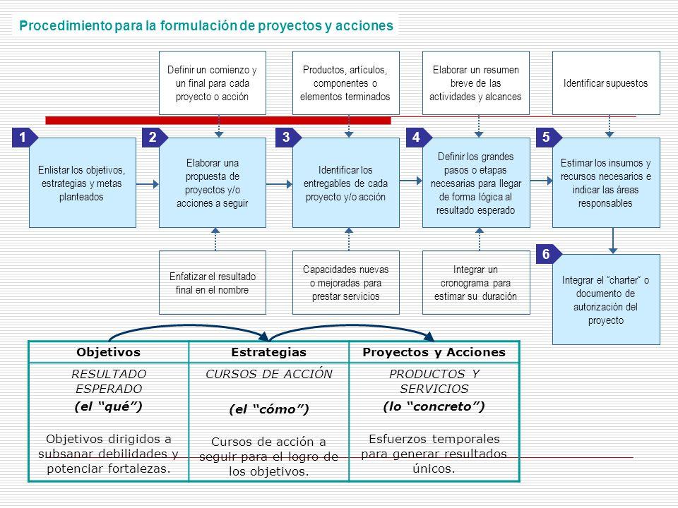 Procedimiento para la formulación de proyectos y acciones Enlistar los objetivos, estrategias y metas planteados Elaborar una propuesta de proyectos y