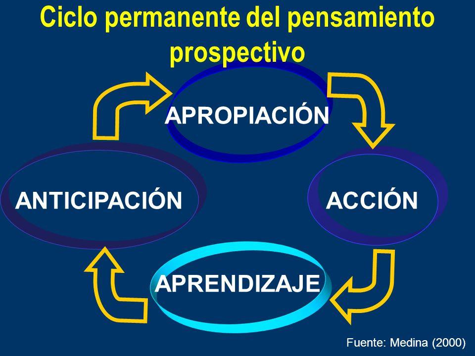 APROPIACIÓN ANTICIPACIÓN ACCIÓN APRENDIZAJE Fuente: Medina (2000) Ciclo permanente del pensamiento prospectivo