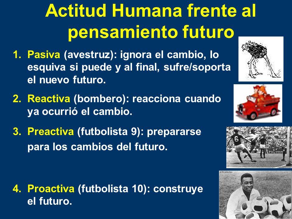 Actitud Humana frente al pensamiento futuro 1.Pasiva (avestruz): ignora el cambio, lo esquiva si puede y al final, sufre/soporta el nuevo futuro. 2.Re
