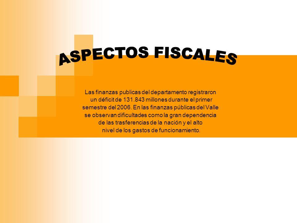 Las finanzas publicas del departamento registraron un déficit de 131.843 millones durante el primer semestre del 2006.