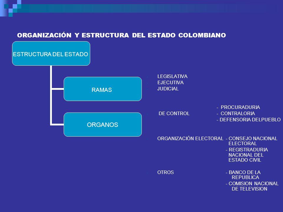 ESTRUCTURA DEL ESTADO RAMAS ORGANOS ORGANIZACIÓN Y ESTRUCTURA DEL ESTADO COLOMBIANO - LEGISLATIVA - EJECUTIVA - JUDICIAL - PROCURADURIA - DE CONTROL -
