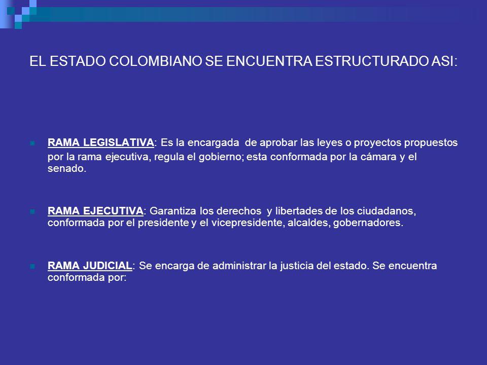 EL ESTADO COLOMBIANO SE ENCUENTRA ESTRUCTURADO ASI: RAMA LEGISLATIVA: Es la encargada de aprobar las leyes o proyectos propuestos por la rama ejecutiv