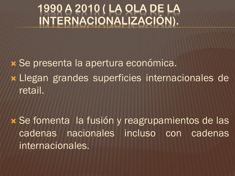 Se presenta la apertura económica.Llegan grandes superficies internacionales de retail.
