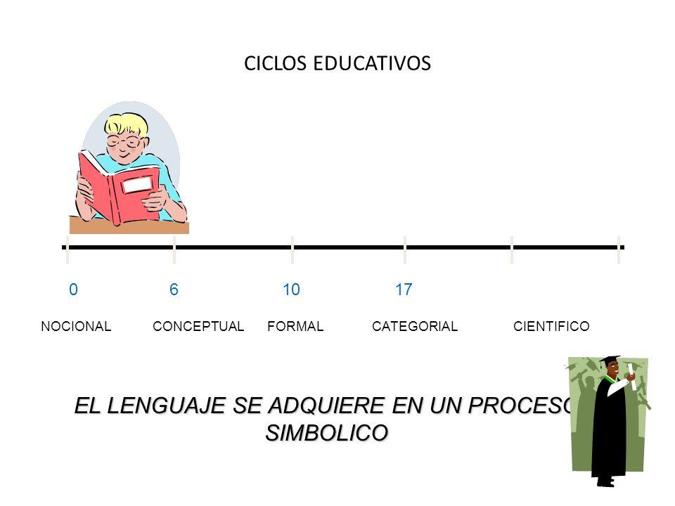 CICLOS EDUCATIVOS 0 6 10 17 NOCIONAL CONCEPTUAL FORMAL CATEGORIAL CIENTIFICO EL LENGUAJE SE ADQUIERE EN UN PROCESO SIMBOLICO