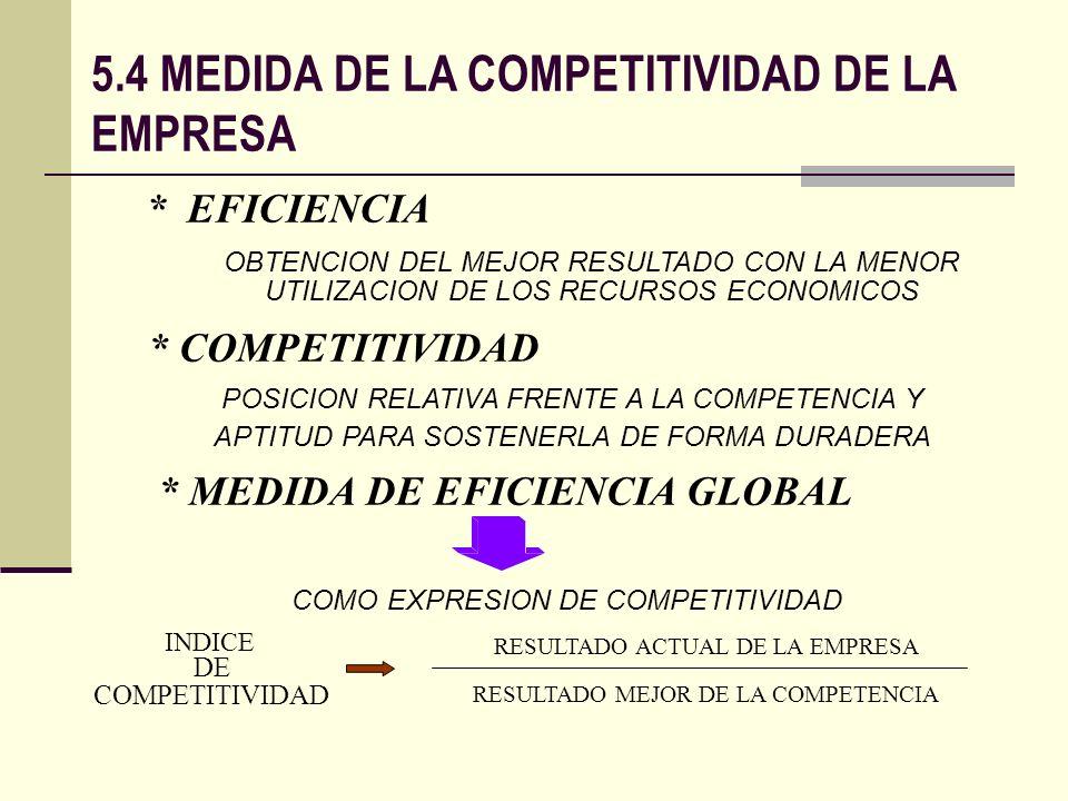 5.4 MEDIDA DE LA COMPETITIVIDAD DE LA EMPRESA * EFICIENCIA * COMPETITIVIDAD * MEDIDA DE EFICIENCIA GLOBAL OBTENCION DEL MEJOR RESULTADO CON LA MENOR U
