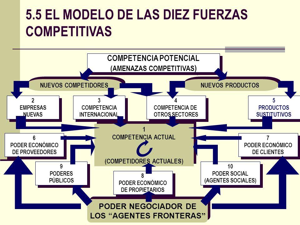 6 PODER ECONÓMICO DE PROVEEDORES 6 PODER ECONÓMICO DE PROVEEDORES COMPETENCIA POTENCIAL (AMENAZAS COMPETITIVAS ) 1 COMPETENCIA ACTUAL (COMPETIDORES AC