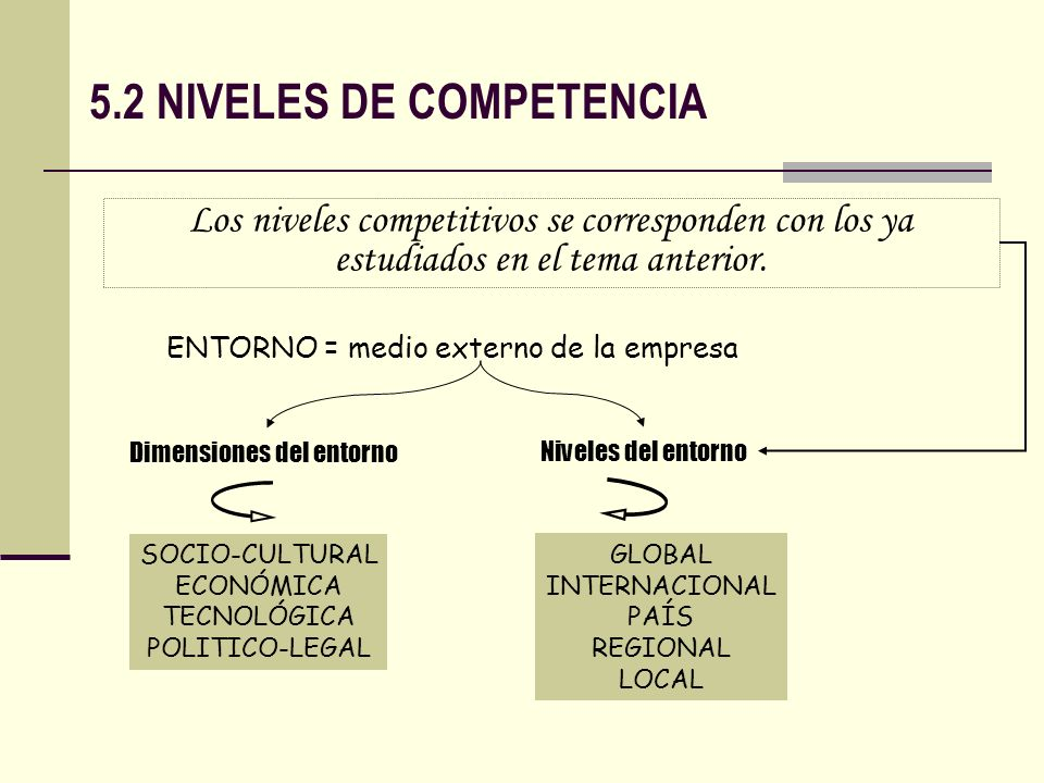 5.3 MODELO DE ANÁLISIS DE COMPETITIVIDAD DE LA EMPRESA EL MODELO DE ANÁLISIS DE LA COMPETITIVIDAD CONSTA DE CINCO PARTES Las dimensiones de la competitividad La identificación de las Fuentes de ventaja competitiva Los factores de competitividad Las clases de ventaja competitiva Los agentes de la competitividad
