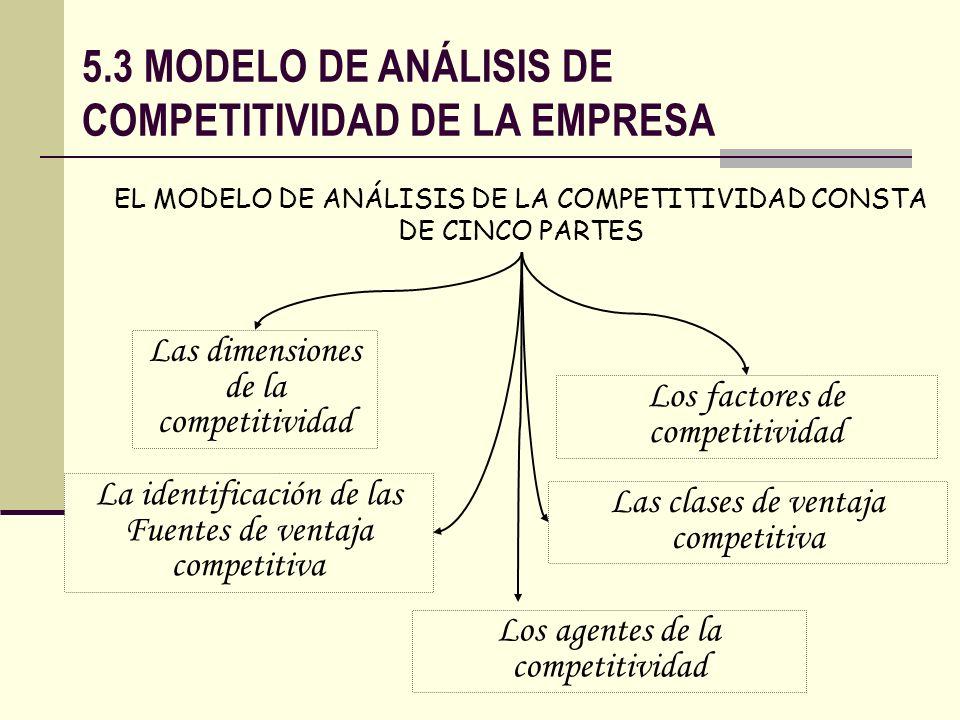 5.3 MODELO DE ANÁLISIS DE COMPETITIVIDAD DE LA EMPRESA EL MODELO DE ANÁLISIS DE LA COMPETITIVIDAD CONSTA DE CINCO PARTES Las dimensiones de la competi