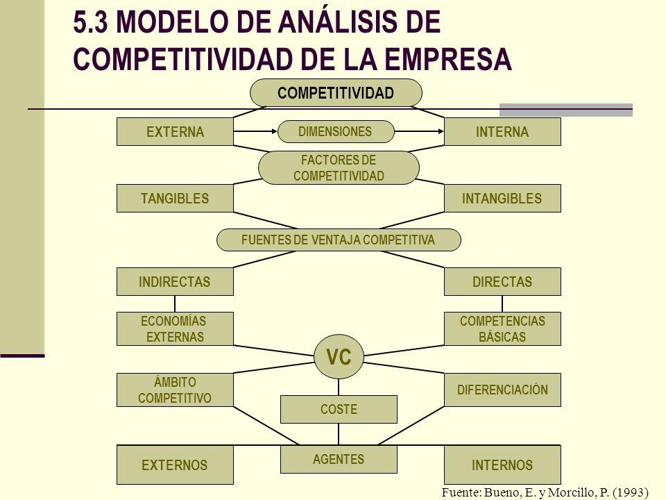 7 1.- LA COMPETITIVIDAD INTERNA ( explica la competitividad de la empresa) - CAPACIDAD PARA EXTRAER EL MAXIMO RENDIMIENTO DE NUESTROS RECURSOS - EVALUACION SOBRE LA BASE DE LA EFICIENCIA O A LA PRODUCTIVIDAD - EVALUACION DENTRO DE NUESTRO MERCADO - CONSIDERACION DE VARIABLES EXOGENAS: INNOVACION, DINAMISMO, ESTABILIDAD...