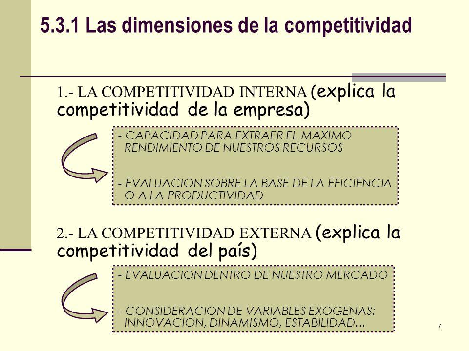 5.3.2 Los factores de la competitividad FACTORES TANGIBLES FACTORES INTANGIBLES FACTORES EXTERNOS FACTORES INTERNOS P.I.B.