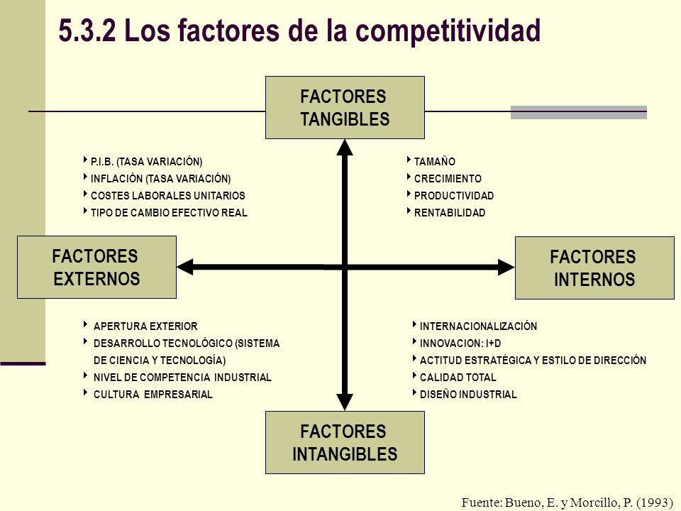 5.3.3 Fuentes y clases de ventaja competitiva FUENTES DE VENTAJA COMPETITIVA DIRECTAS (COMPETENCIAS BÁSICAS) INDIRECTAS (ECONOMÍAS EXTERNAS) CONDICIONES ESTRUCTURALES CONDICIONES POLÍTICAS CONDICIONES COMPETITIVAS CONDICIONES ESTRATÉGICAS DOTACION DE RECURSOS ECONÓMICOS INFRAESTRUCTURA DE TRANSPORTES Y COMUNICACIONES ESTRUCTURA DEL SISTEMA DE CIENCIA Y TECNOLOGÍA ESTRUCTURA COMPETITIVA DEL MERCADO TEJIDO INDUSTRIAL (MATRIZ DE RELACIONES INTERINDUSTRIALES) POLÍTICA ECONÓMICA DEL GOBIERNO PAPEL DE LOS AGENTES SOCIALES ECONOMÍAS DE ESCALA ECONOMÍAS DE DIFERENCIACIÓN ECONOMÍAS DE ÁMBITO O DE CARTERA ECONOMÍAS DE RED O DE POSICIÓN ECONOMÍAS DE EXPERIENCIA CONOCIMIENTOS Y CAPACIDADES PAPEL DEL ESPÍRITU INNOVADOR Y DE LA ACTITUD ESTRATÉGICA