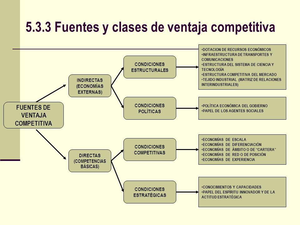 5.3.3 Fuentes y clases de ventaja competitiva FUENTES DE VENTAJA COMPETITIVA DIRECTAS (COMPETENCIAS BÁSICAS) INDIRECTAS (ECONOMÍAS EXTERNAS) CONDICION