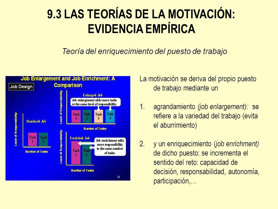 9.3 LAS TEORÍAS DE LA MOTIVACIÓN: EVIDENCIA EMPÍRICA Teoría del enriquecimiento del puesto de trabajo La motivación se deriva del propio puesto de tra