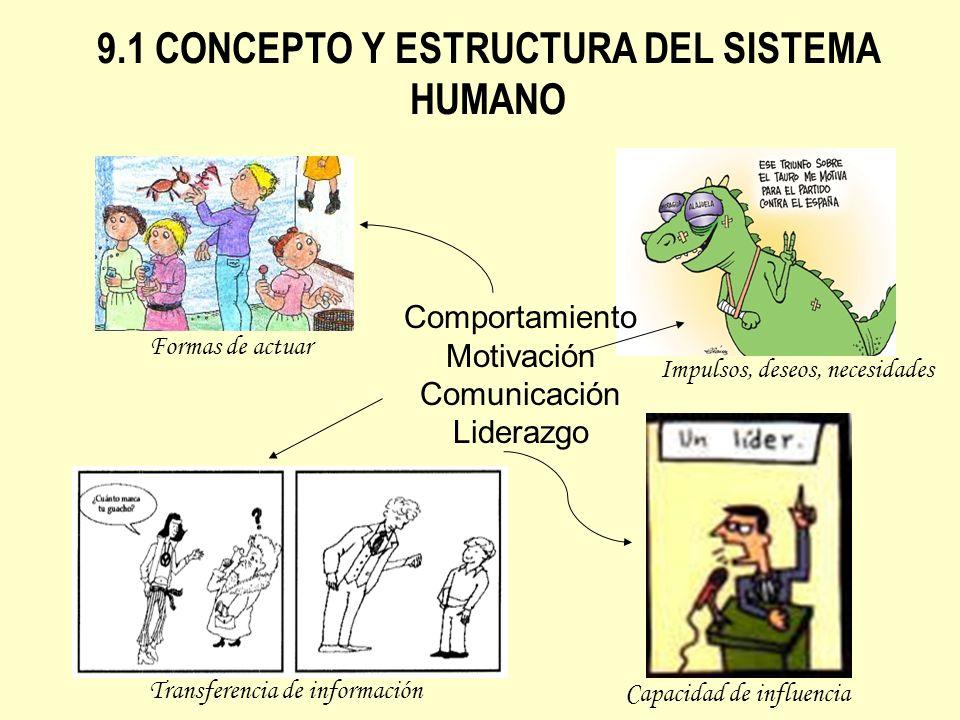 9.1 CONCEPTO Y ESTRUCTURA DEL SISTEMA HUMANO Comportamiento Motivación Comunicación Liderazgo Formas de actuar Impulsos, deseos, necesidades Transfere