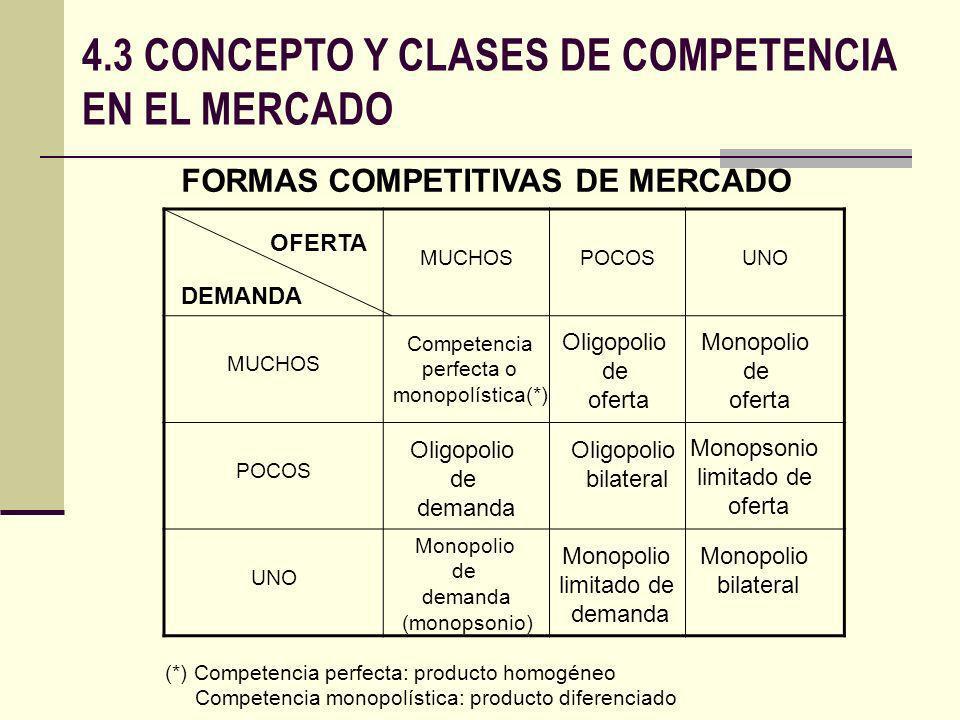 4.3 CONCEPTO Y CLASES DE COMPETENCIA EN EL MERCADO FORMAS COMPETITIVAS DE MERCADO MUCHOSPOCOSUNO MUCHOS POCOS UNO OFERTA DEMANDA Oligopolio de oferta